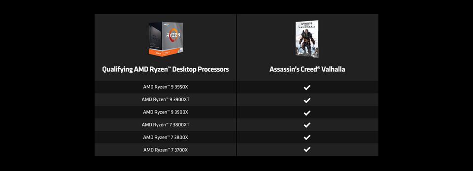 Qualifying AMD Ryzen™ Desktop Processors. AMD Ryzen™ 9 3950X. AMD Ryzen™ 9 3900XT. AMD Ryzen™ 9 3900X. AMD Ryzen™ 7 3800XT. AMD Ryzen™ 7 3800X. AMD Ryzen™ 7 3700X.